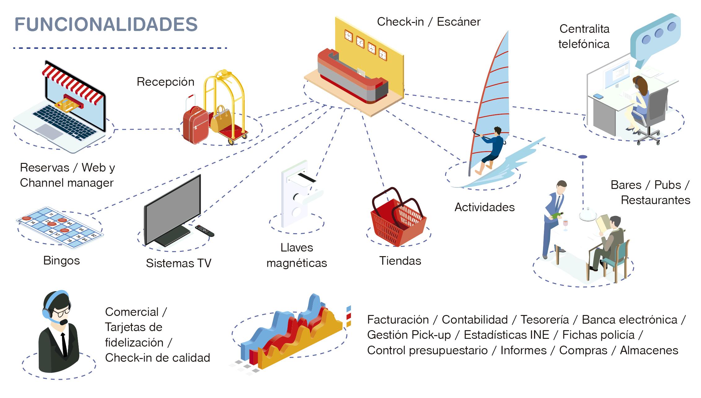 Ofi-hotel-grafico